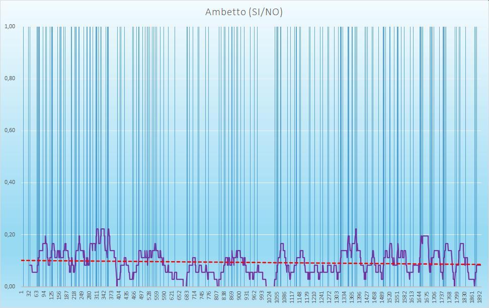 Ambetto (esiti positivi) - aggiornato all'estrazione precedente il 25 Luglio 2020