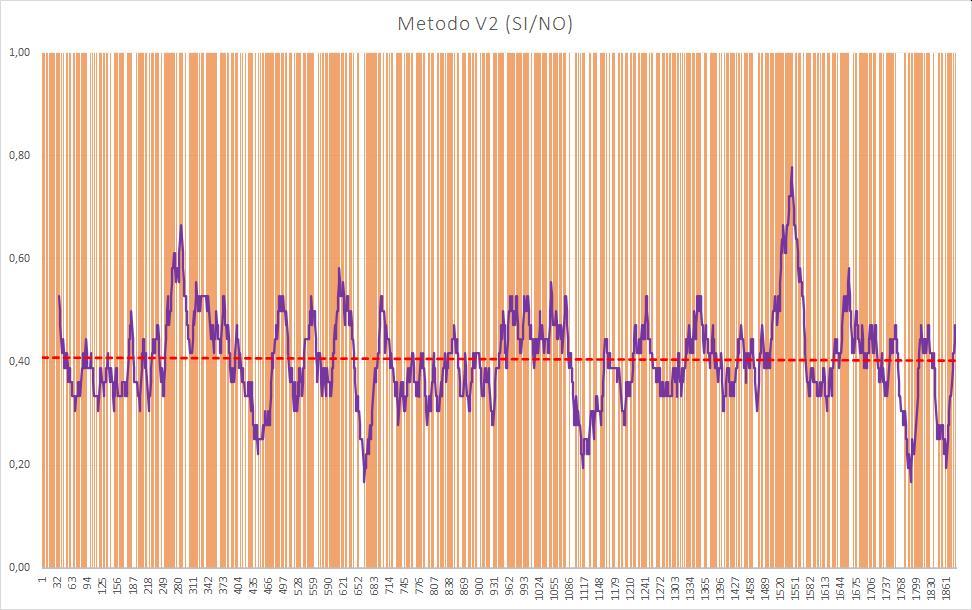 Andamento numero di esiti positivi V2 - Aggiornato all'estrazione precedente il 16 Luglio 2020