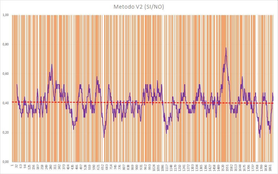 Andamento numero di esiti positivi V2 - Aggiornato all'estrazione precedente il 18 Luglio 2020