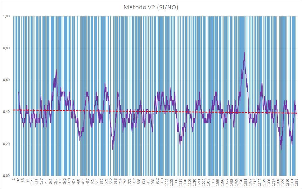 Andamento numero di esiti positivi V2 - Aggiornato all'estrazione precedente il 23 Luglio 2020