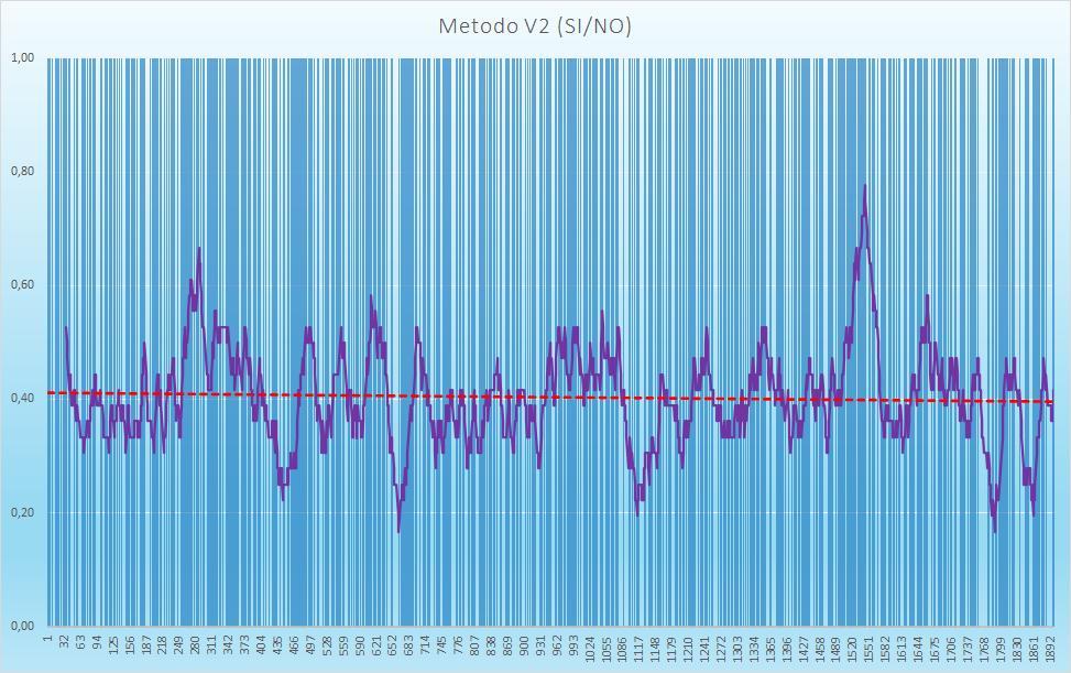 Andamento numero di esiti positivi V2 - Aggiornato all'estrazione precedente il 25 Luglio 2020