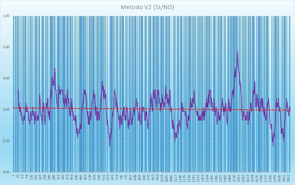 Andamento numero di esiti positivi V2 - Aggiornato all'estrazione precedente il 28 Luglio 2020