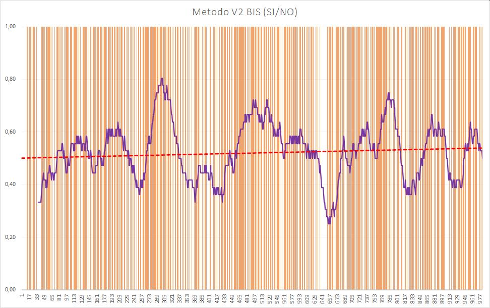 Andamento numero di esiti positivi V2BIS - Aggiornato all'estrazione precedente il 16 Luglio 2020