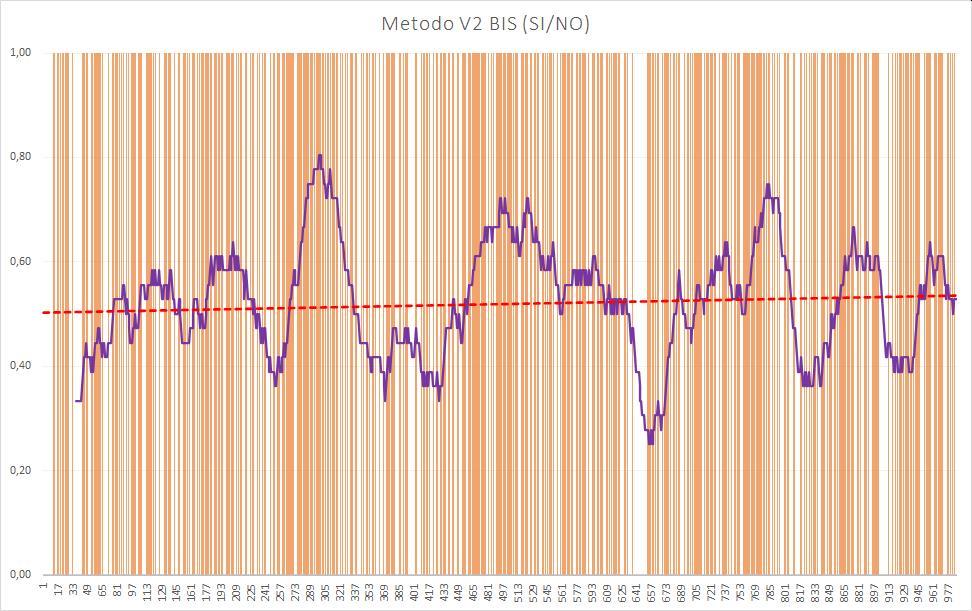 Andamento numero di esiti positivi V2BIS - Aggiornato all'estrazione precedente il 18 Luglio 2020