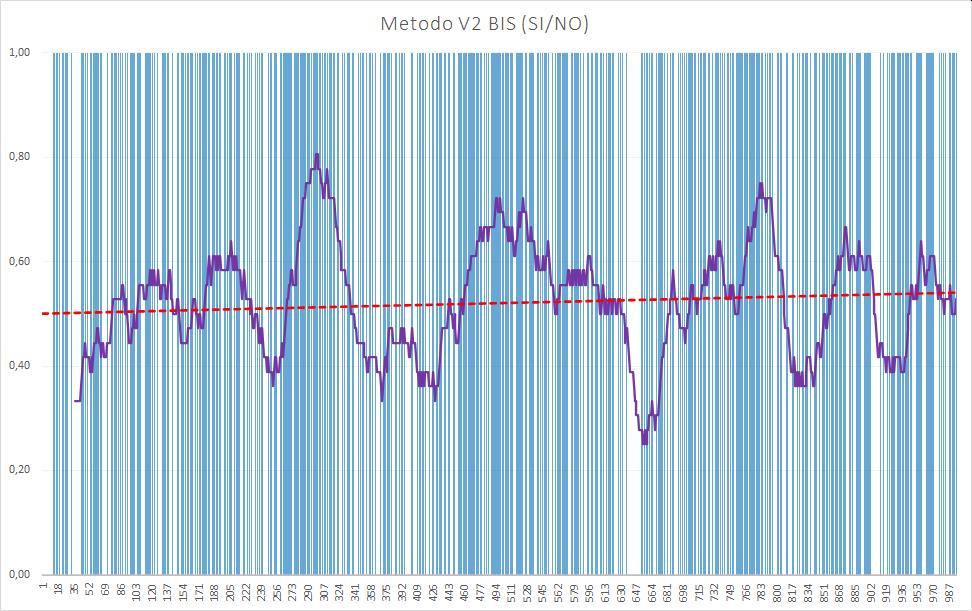 Andamento numero di esiti positivi V2BIS - Aggiornato all'estrazione precedente il 23 Luglio 2020