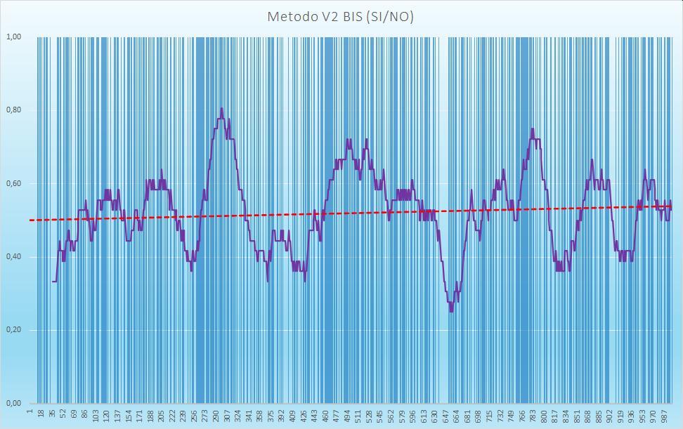 Andamento numero di esiti positivi V2BIS - Aggiornato all'estrazione precedente il 25 Luglio 2020