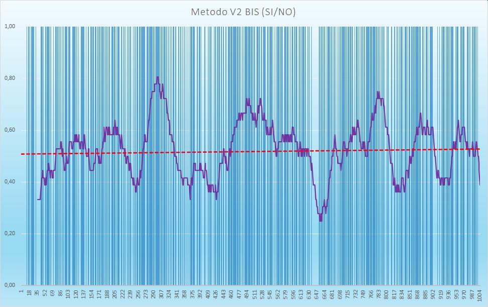 Andamento numero di esiti positivi V2BIS - Aggiornato all'estrazione precedente il 28 Luglio 2020