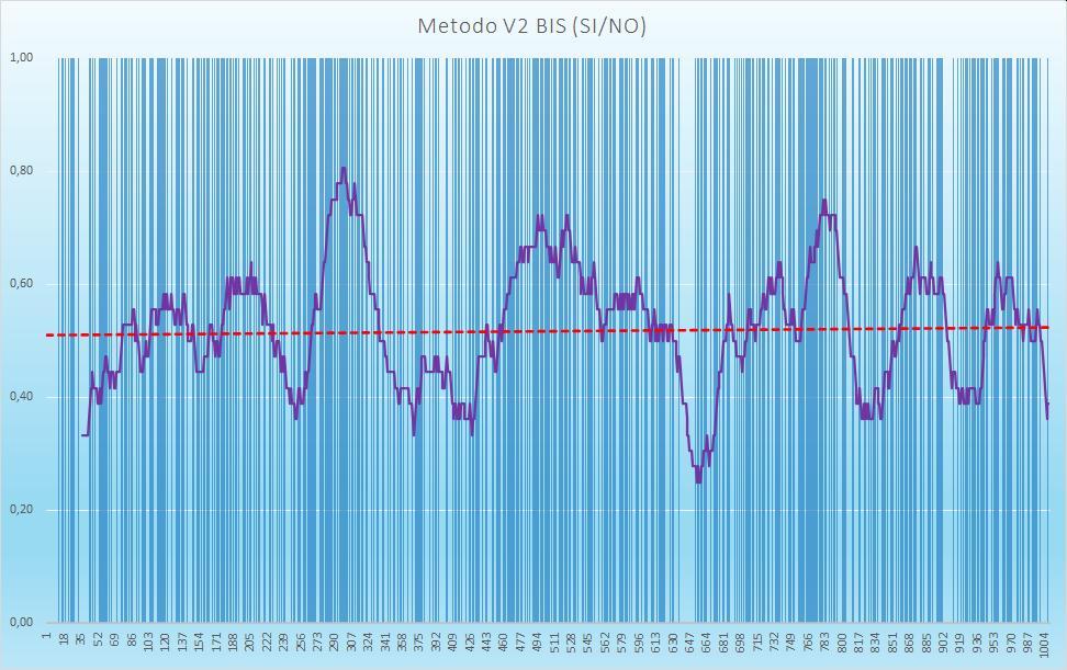 Andamento numero di esiti positivi V2BIS - Aggiornato all'estrazione precedente il 30 Luglio 2020