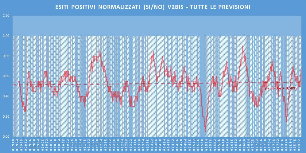 Andamento numero di vincite di tutte le sortite (esiti positivi V2BIS) - Aggiornato all'estrazione precedente il 11 Luglio 2020
