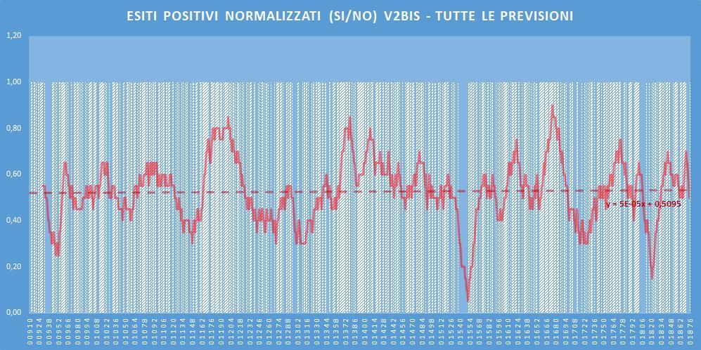 Andamento numero di vincite di tutte le sortite (esiti positivi V2BIS) - Aggiornato all'estrazione precedente il 14 Luglio 2020