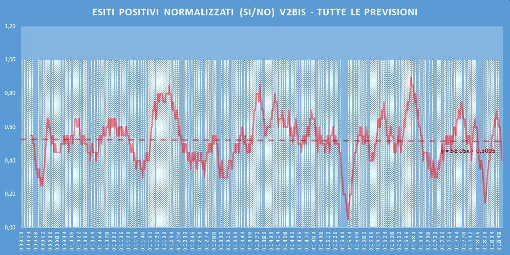 Andamento numero di vincite di tutte le sortite (esiti positivi V2BIS) - Aggiornato all'estrazione precedente il 2 Luglio 2020