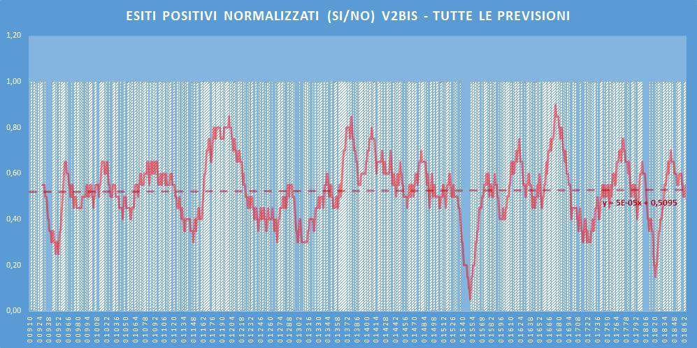 Andamento numero di vincite di tutte le sortite (esiti positivi V2BIS) - Aggiornato all'estrazione precedente il 9 Luglio 2020