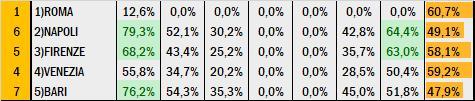 Percentuali Previsione 090720