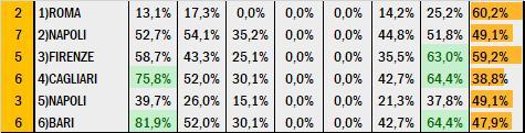 Percentuali Previsione 110720
