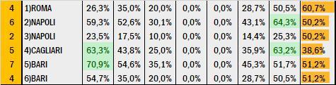 Percentuali Previsione 140720