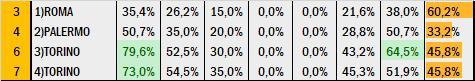 Percentuali Previsione 160720
