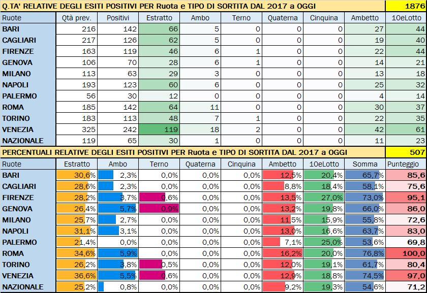 Performance per Ruota - Percentuali relative aggiornate all'estrazione precedente il 14 Luglio 2020