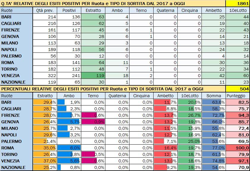 Performance per Ruota - Percentuali relative aggiornate all'estrazione precedente il 6 Luglio 2020