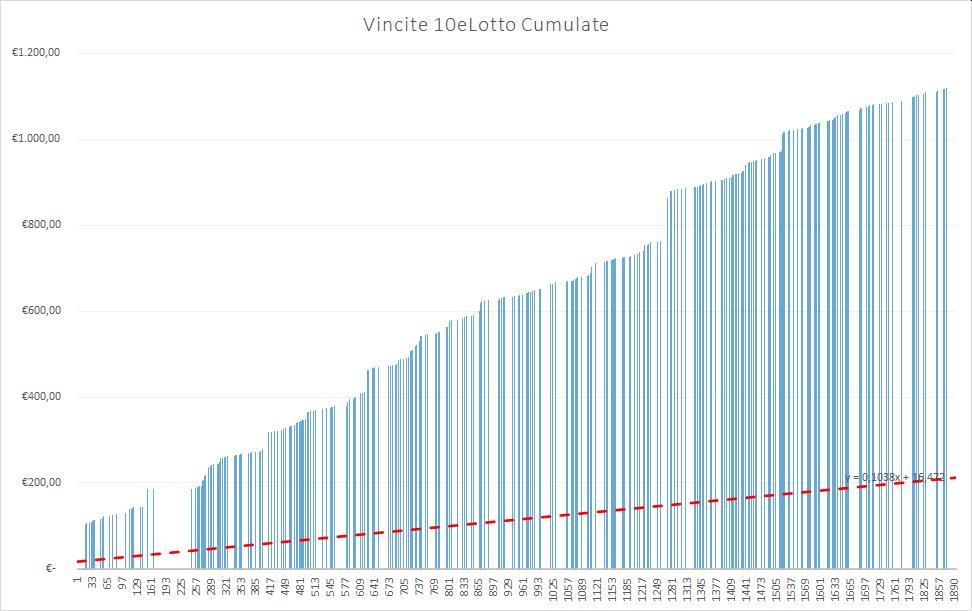 Vincite 10eLotto cumulate - aggiornate all'estrazione precedente il 23 Luglio 2020