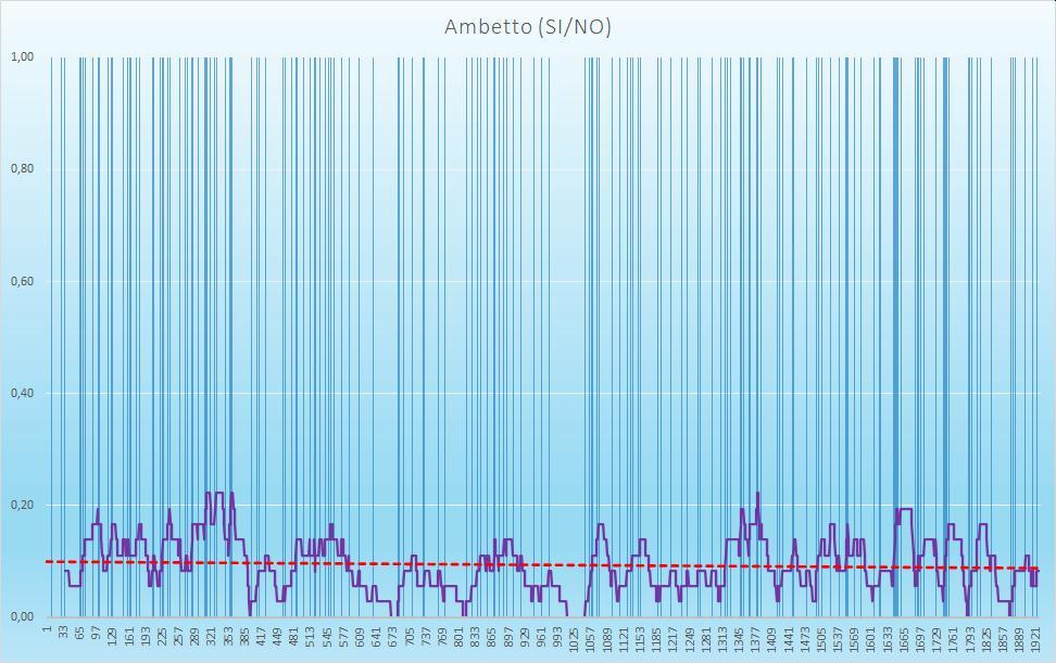 Ambetto (esiti positivi) - aggiornato all'estrazione precedente il 11 Agosto 2020