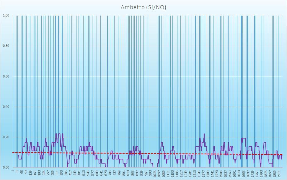 Ambetto (esiti positivi) - aggiornato all'estrazione precedente il 20 Agosto 2020
