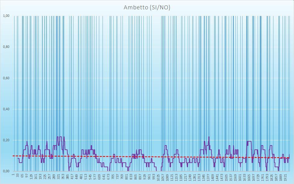 Ambetto (esiti positivi) - aggiornato all'estrazione precedente il 22 Agosto 2020