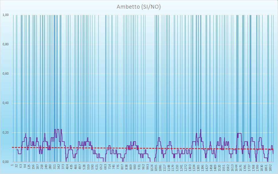 Ambetto (esiti positivi) - aggiornato all'estrazione precedente il 4 Agosto 2020