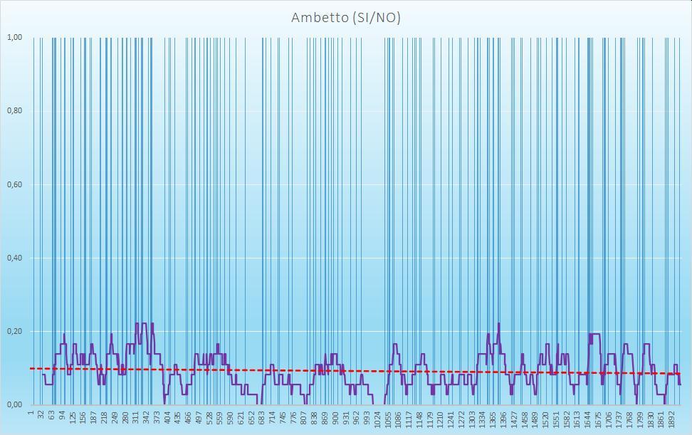 Ambetto (esiti positivi) - aggiornato all'estrazione precedente il 6 Agosto 2020