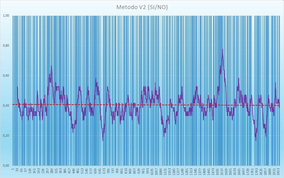 Andamento numero di esiti positivi V2 - Aggiornato all'estrazione precedente il 1 Settembre 2020