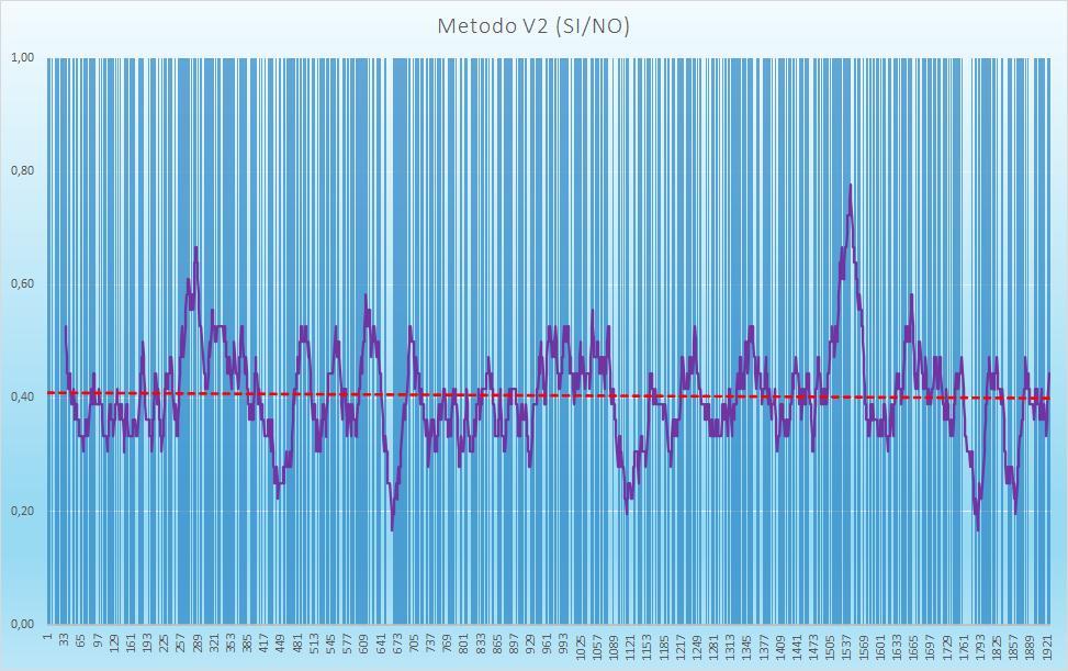 Andamento numero di esiti positivi V2 - Aggiornato all'estrazione precedente il 11 Agosto 2020