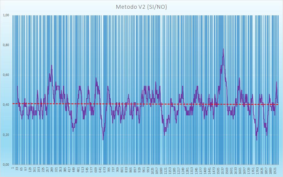 Andamento numero di esiti positivi V2 - Aggiornato all'estrazione precedente il 20 Agosto 2020