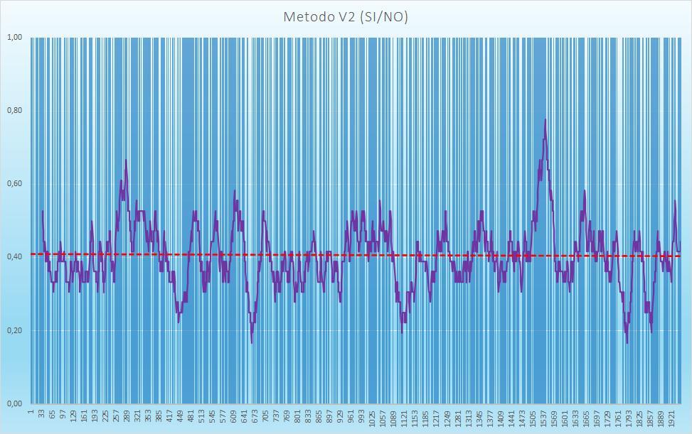 Andamento numero di esiti positivi V2 - Aggiornato all'estrazione precedente il 22 Agosto 2020