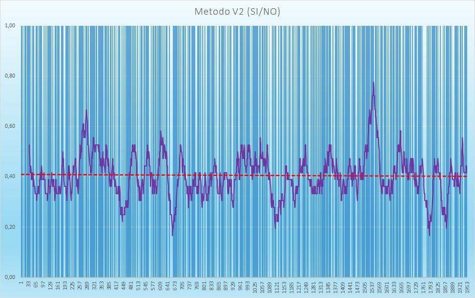 Andamento numero di esiti positivi V2 - Aggiornato all'estrazione precedente il 25 Agosto 2020