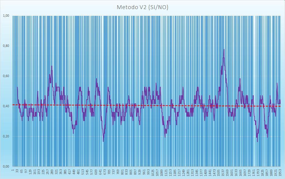 Andamento numero di esiti positivi V2 - Aggiornato all'estrazione precedente il 27 Agosto 2020