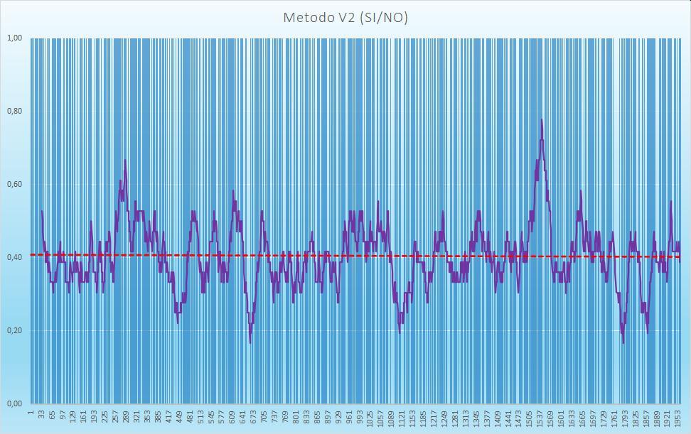 Andamento numero di esiti positivi V2 - Aggiornato all'estrazione precedente il 29 Agosto 2020