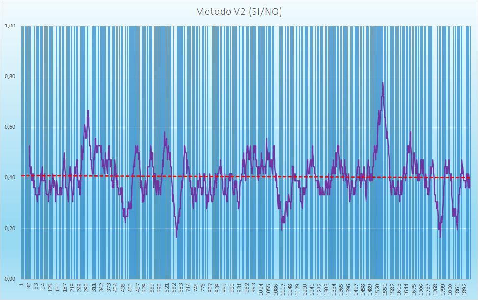 Andamento numero di esiti positivi V2 - Aggiornato all'estrazione precedente il 4 Agosto 2020
