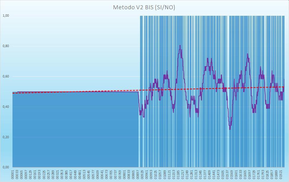 Andamento numero di esiti positivi V2BIS - Aggiornato all'estrazione precedente il 20 Agosto 2020