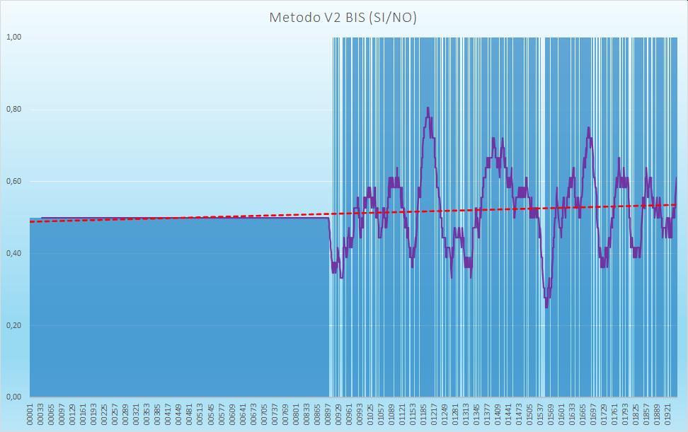 Andamento numero di esiti positivi V2BIS - Aggiornato all'estrazione precedente il 22 Agosto 2020