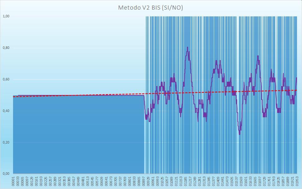 Andamento numero di esiti positivi V2BIS - Aggiornato all'estrazione precedente il 25 Agosto 2020