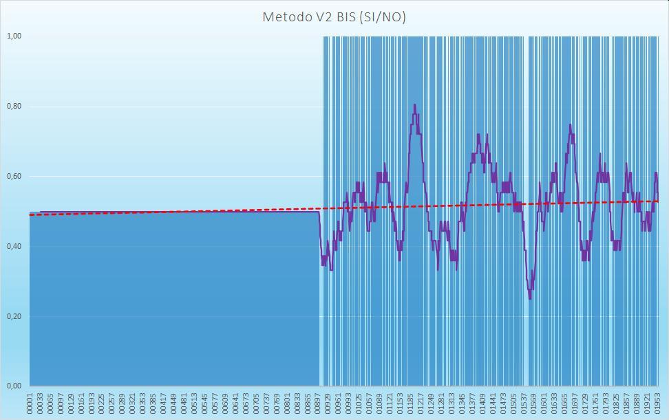 Andamento numero di esiti positivi V2BIS - Aggiornato all'estrazione precedente il 27 Agosto 2020