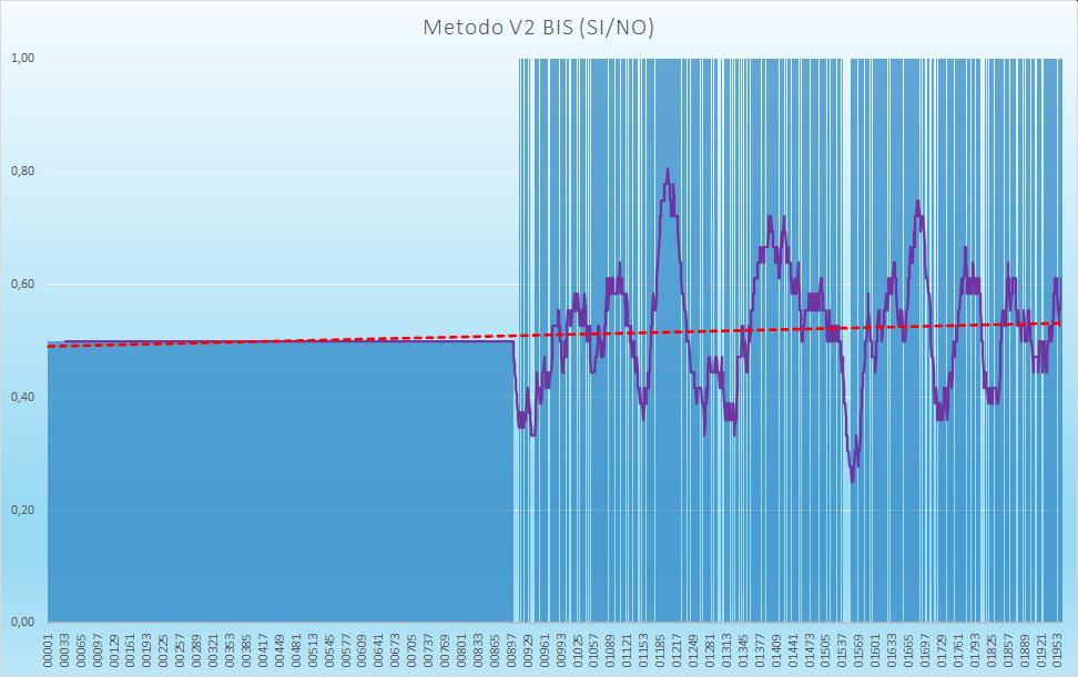 Andamento numero di esiti positivi V2BIS - Aggiornato all'estrazione precedente il 29 Agosto 2020