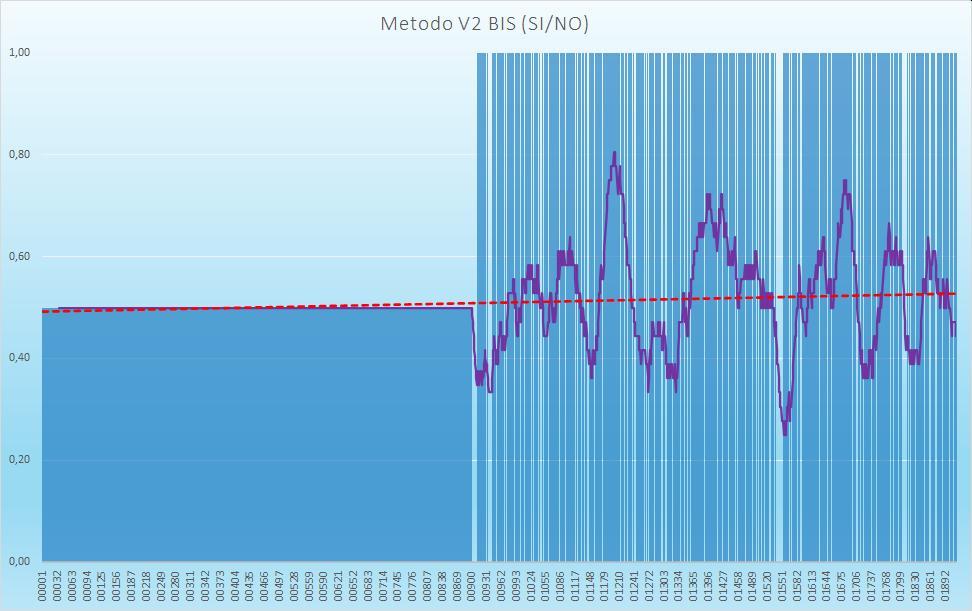 Andamento numero di esiti positivi V2BIS - Aggiornato all'estrazione precedente il 4 Agosto 2020