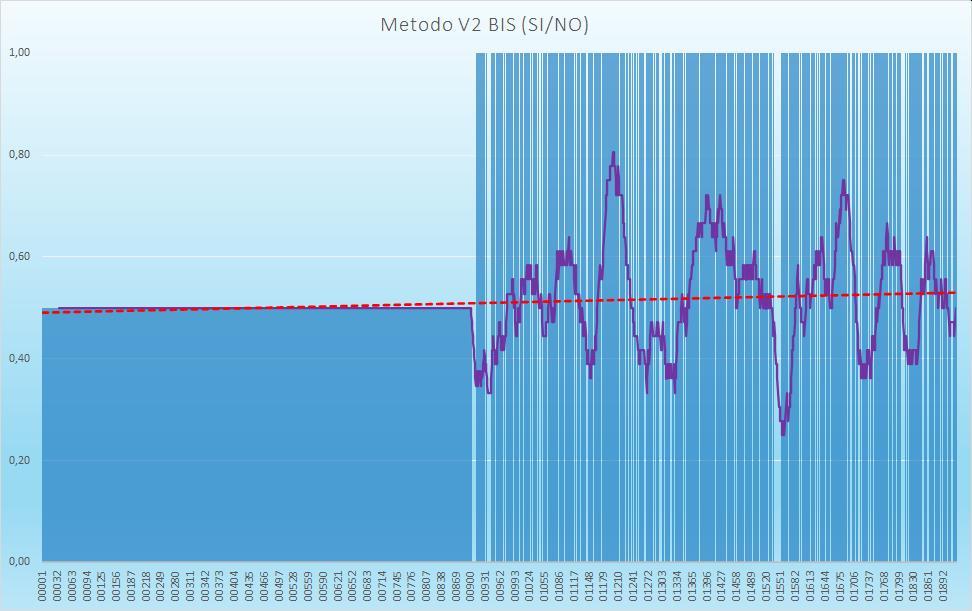 Andamento numero di esiti positivi V2BIS - Aggiornato all'estrazione precedente il 6 Agosto 2020