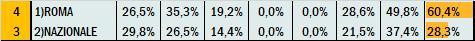 Percentuali Previsione 010920