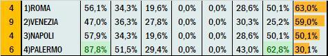 Percentuali Previsione 060820