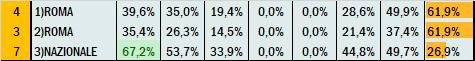 Percentuali Previsione 200820
