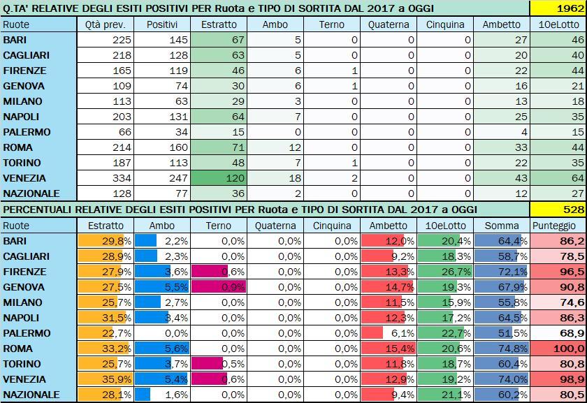 Performance per Ruota - Percentuali relative aggiornate all'estrazione precedente il 1 Settembre 2020