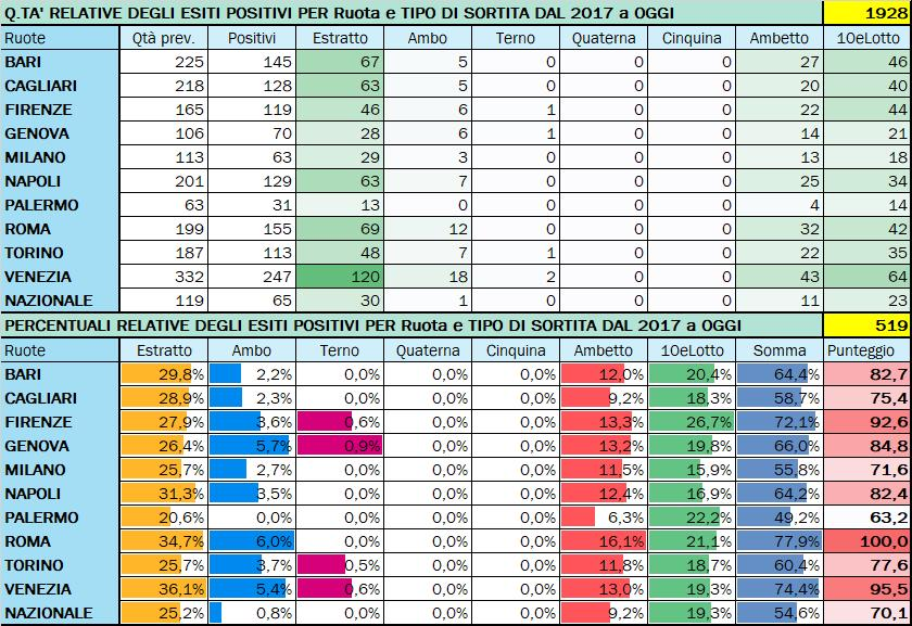 Performance per Ruota - Percentuali relative aggiornate all'estrazione precedente il 11 Agosto 2020