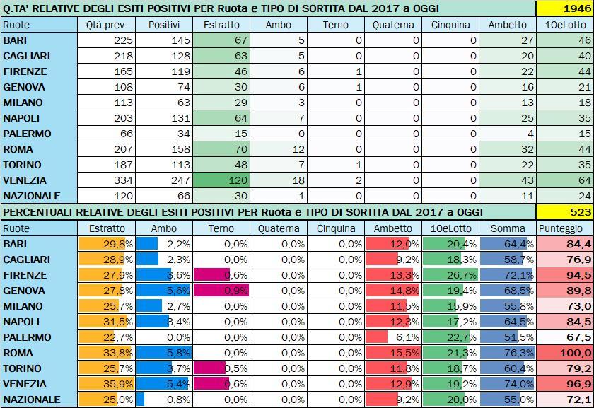 Performance per Ruota - Percentuali relative aggiornate all'estrazione precedente il 20 Agosto 2020