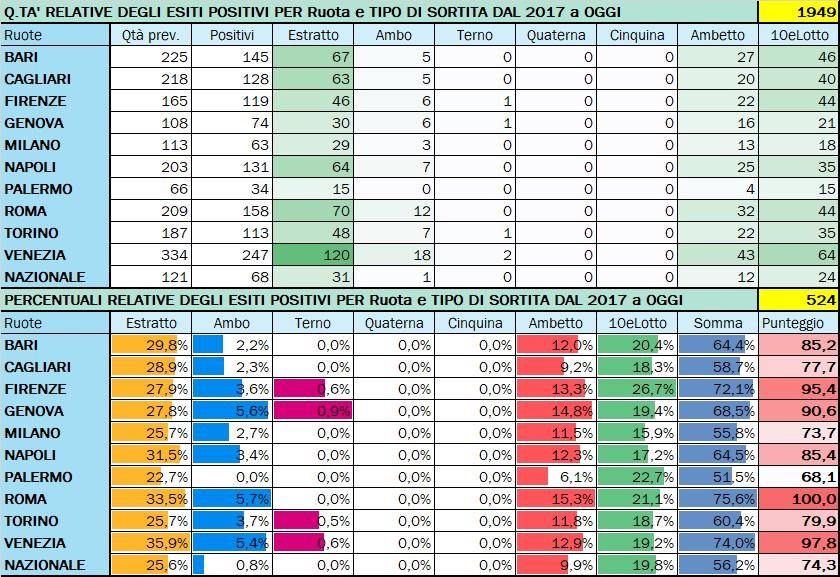 Performance per Ruota - Percentuali relative aggiornate all'estrazione precedente il 22 Agosto 2020